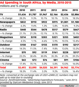 Online Ad Spend in SA