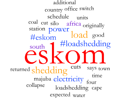 Word cloud on Eskom, load shedding and electricity.