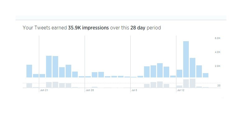 Twitter impressions screen