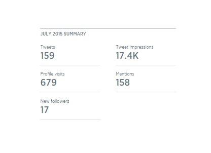Twitter analytics summary
