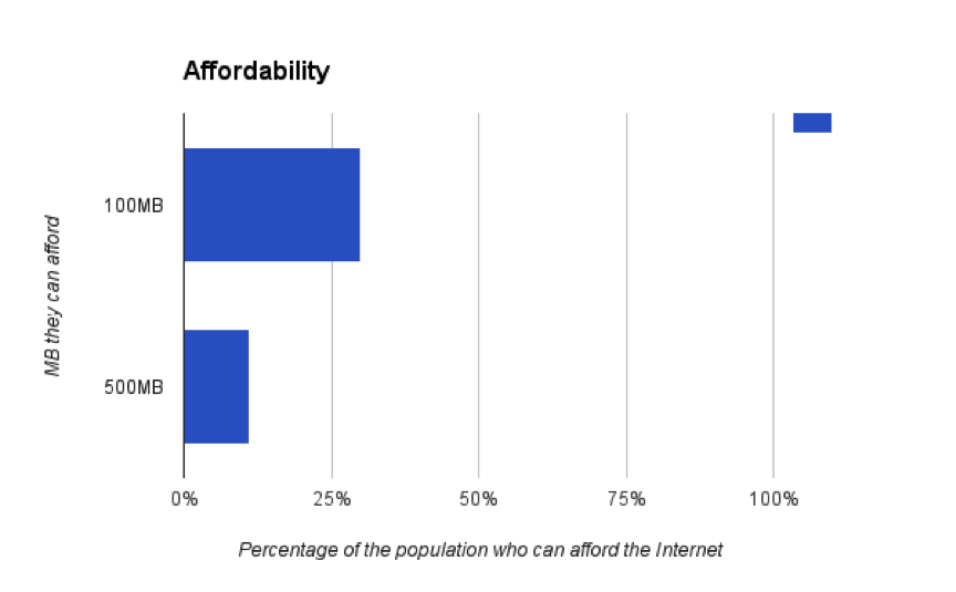 Affordability Connectivity