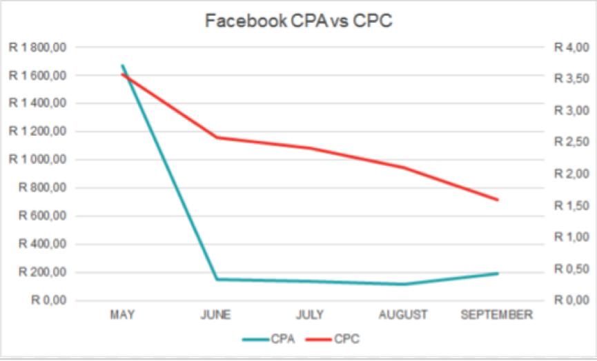 Facebook CPA vs CPC